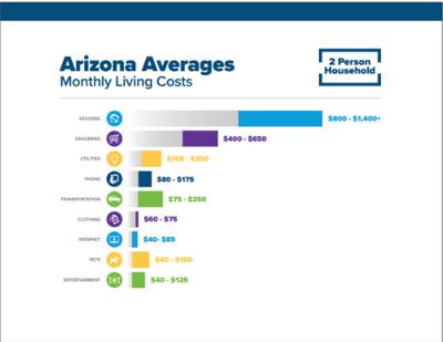Arizona Monthly Living Costs 2